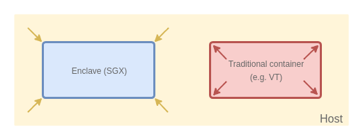 Introducing graphene-ng: running arbitrary payloads in SGX