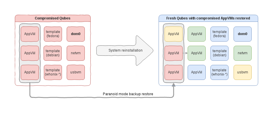 Overview of Qubes system compromise recovery