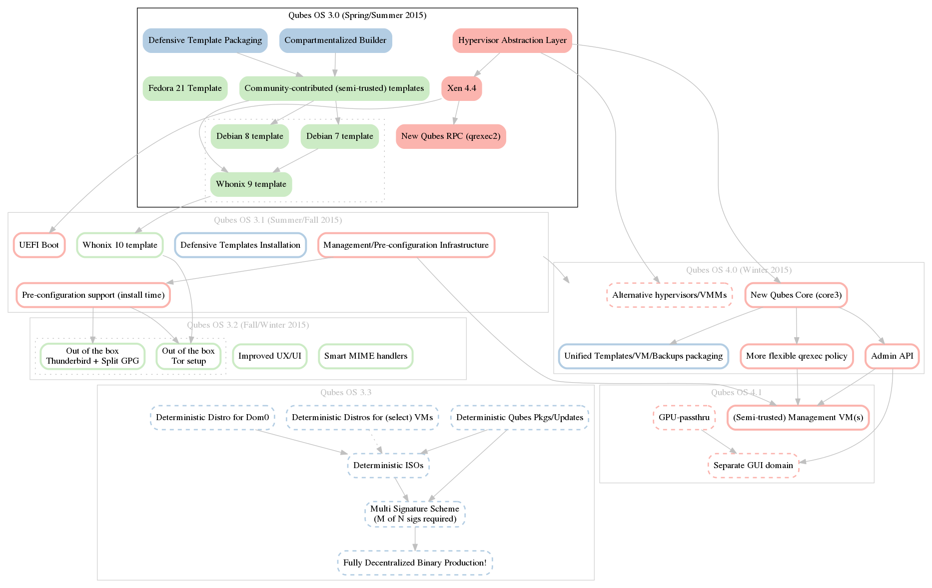 Qubes Roadmap for 2015